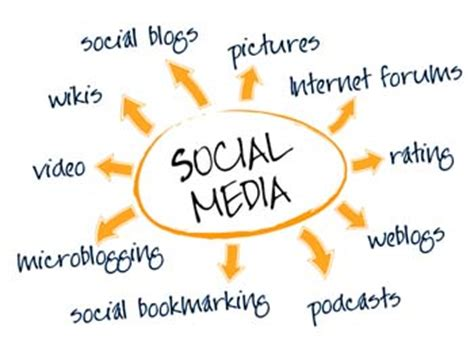 Effects of social networking sites to students thesis