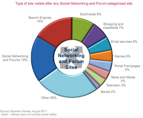 Effects of Social Networking to Teenagers Research